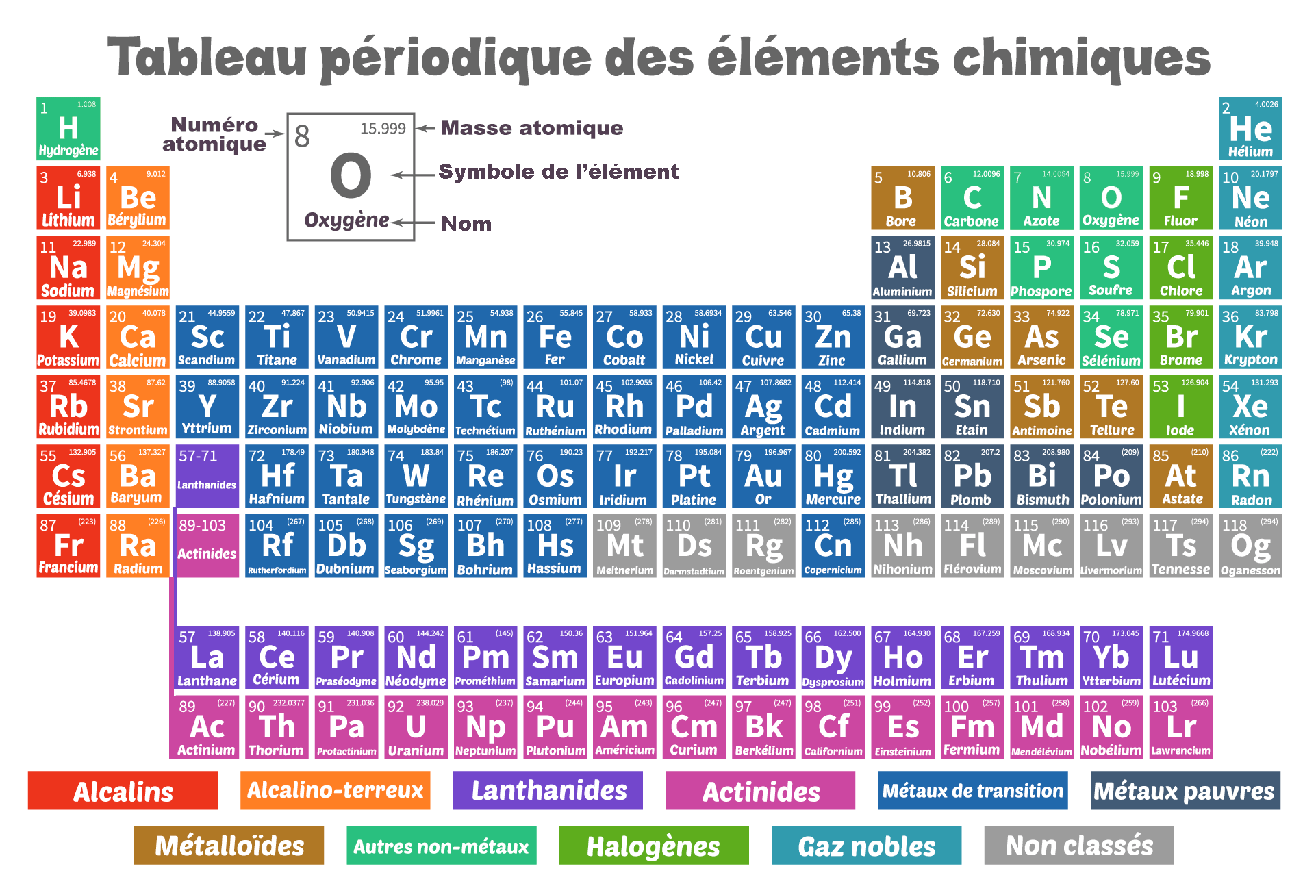 Classification périodique de Dmitri Mendeleïev